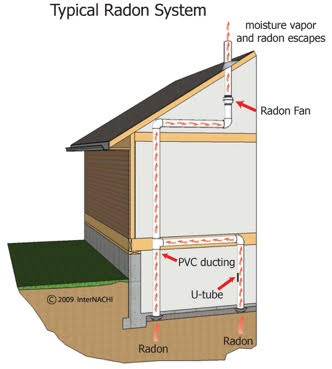 typical radon system